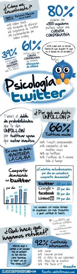 ¿Conoces las psicología de Twitter? #infografia #infographic#socialmedia | WEBOLUTION! | Scoop.it