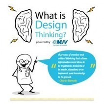 What is Design Thinking? | Visual.ly | Energie Créative | Scoop.it