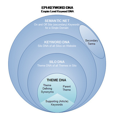 Theme Zoom Blog – What the Heck is an Epi-Keyword DNA Map? | Advanced SEO, Website Silo Architecture and Content Curation | Scoop.it