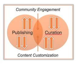 The Interaction Between Publishing and Curation by @BradMays | Curation & The Future of Publishing | Scoop.it