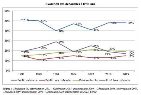 L'insertion à trois ans des docteurs diplômés en 2010 | PhD | Scoop.it