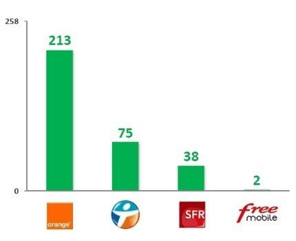 Enquête Arcep 2014 sur la qualité des réseaux mobiles   Les télécoms pour la petite entreprise   Scoop.it