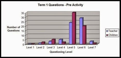Questioning - the most powerful tool in the classroom - an action ... | School Library Advocacy | Scoop.it