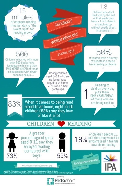 Children's Reading Habits - Ramona Wray | e-Reading in the News | Scoop.it