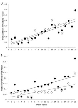 Sleep-Dependent Consolidation of Value-Based Learning | Social Foraging | Scoop.it