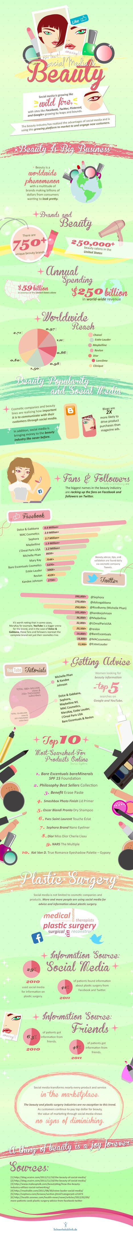 The Beauty Of Social Media [INFOGRAPHIC]   Social media and education   Scoop.it