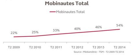 Le nombre de mobinautes multiplié par 2,7 en 5 ans | connectée | Scoop.it