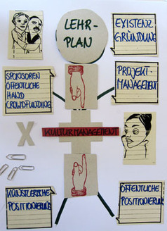 Kulturmanagement und Selbstmarketing als Bestandteil der künstlerischen Ausbildung - Ein Vortrag | Kulturmanagement | Scoop.it