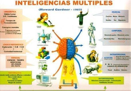 experiencia en un centro basándose en las inteligencias múltiples | Las Inteligencias Multiples | Scoop.it