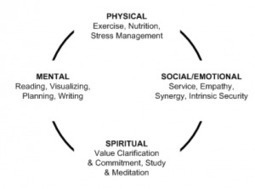 Productief blijven op de lange termijn: de vier dimensies van een gebalanceerd leven • Time management • LevensgenieterBlog | LevensgenieterBlog | Scoop.it