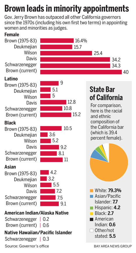 Gov. Jerry Brown puts deep imprint on California judiciary - Vallejo Times-Herald   The Rodriguez Law Group   Scoop.it