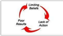 Believing you don't have choices is the most common limiting belief. | LinkedIn | Executive coaching | Scoop.it