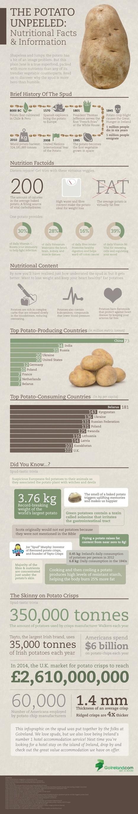 Health Infographics | Nutrition topics | Scoop.it