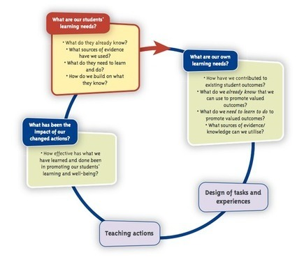 Data Dashboards: Informing teacher inquiry & knowledge building cycles | Flip Your Thinking Blog | Scoop.it