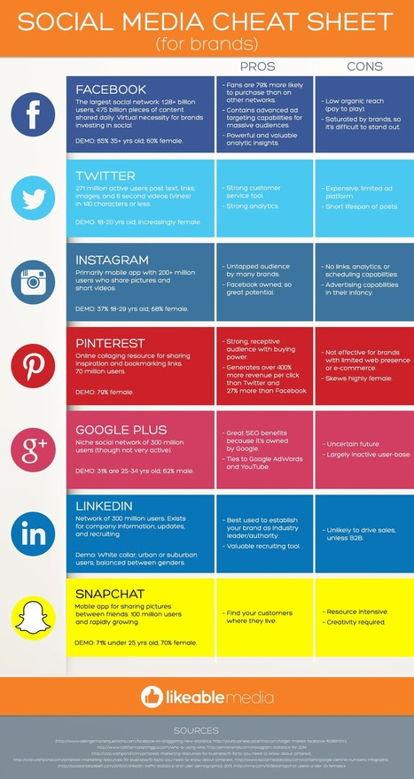 Social Media Cheat Sheet For Brands [Infographic] | Likeable Media - A Social Media and Word of Mouth Marketing Firm | SMO social media optimisation | Scoop.it