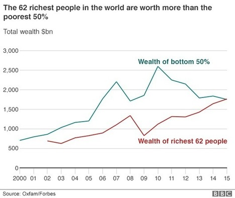 Oxfam says wealth of richest 1% equal to other 99% - BBC News | Poverty and inequality | Scoop.it