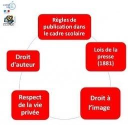 Médias scolaires : les règles de publication | Vie scolaire | Scoop.it