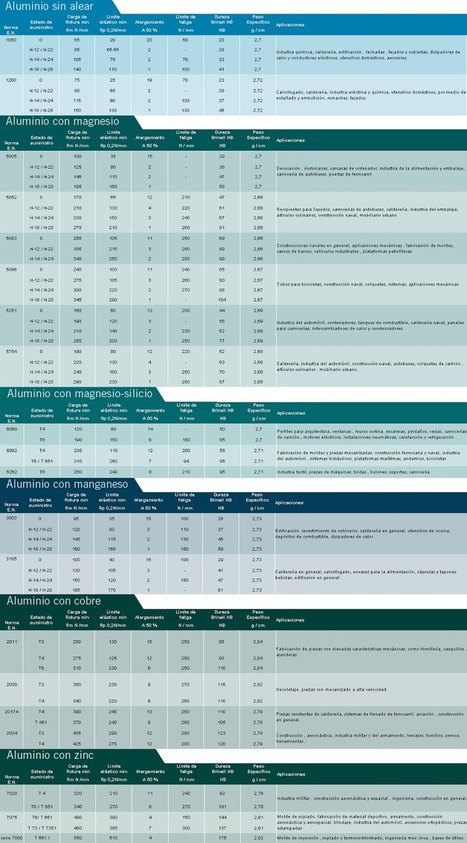 Tratamientos superficiales del aluminio: anodizado y lacado.   Información del aluminio y acero inoxidable   Scoop.it