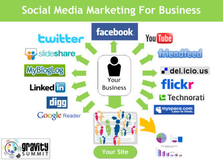 Social Media Marketing Tips For Any Business | Social Media Marketing | Scoop.it
