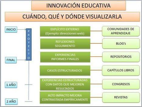 Divulgación de la innovación educativa: como dar visibilidad a su trabajo. | Gestión TAC | Scoop.it