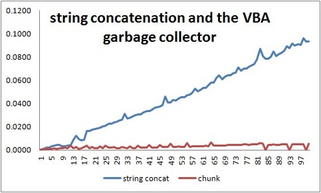 Excel Liberation.: Strings and the garbage collector in VBA : optimizing string concatenation | desktop liberation | Scoop.it