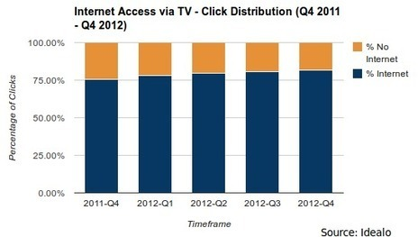Euro consumers go for smart TVs   DSLR video and Photography   Scoop.it