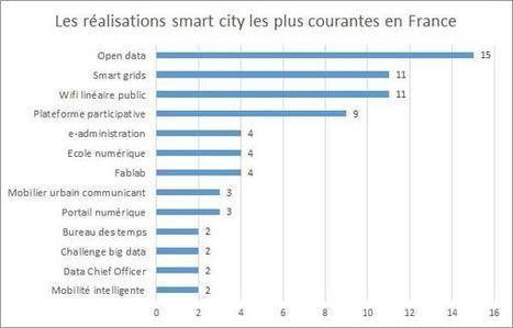 Smart cities : la carte des villes intelligentes en France | Vous avez dit Innovation ? | Scoop.it
