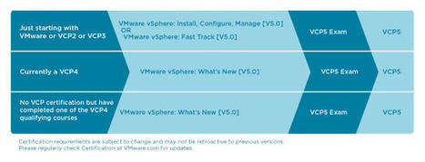 VMware Certified Professional | From zero to VCP5 | Scoop.it