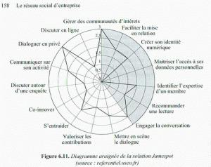 [Lecture] Le réseau social d'entreprise par Alain Garnier et Guy Hervier | RSE | Scoop.it