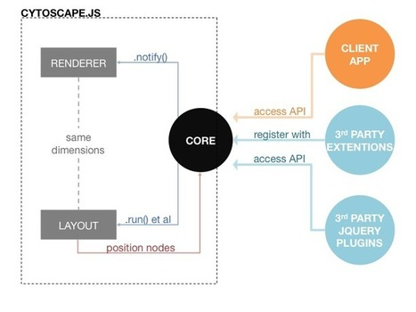 Cytoscape.js | nodejs-html5 | Scoop.it