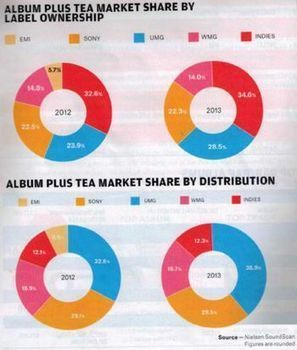 Indie Labels Now Control 34.6% Of U.S. Market | MusIndustries | Scoop.it