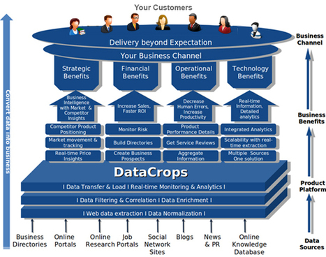 DataCrops Web Data Extraction Software | Business Intelligence | Market Intelligence Solutions | Web Data Extraction | Scoop.it