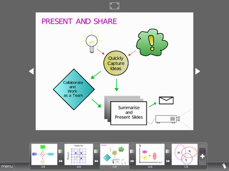 Shared Paper for iPad | Digital Presentations in Education | Scoop.it