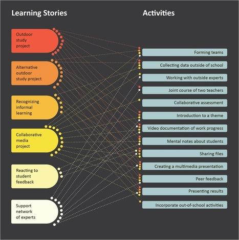 Sperimentare la classe del futuro!   Scuola 2.0   Scoop.it