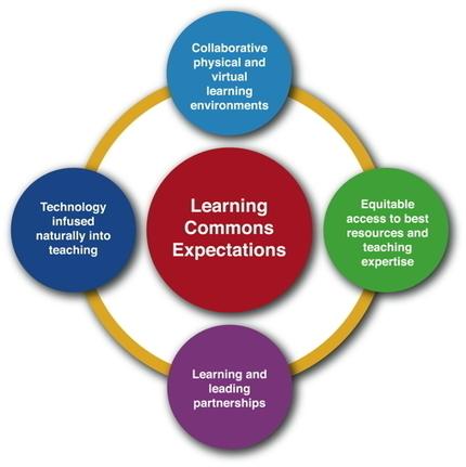 Digital Citizenship | The Association of Library Consultants and Coordinators of Ontario | FootprintDigital | Scoop.it