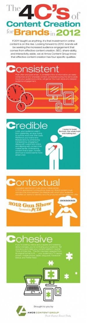Las 4 C's de la creación de contenidos para marcas en 2012 #infografia #infographic#marketing | Content Marketing - Marketing de contenidos | Scoop.it