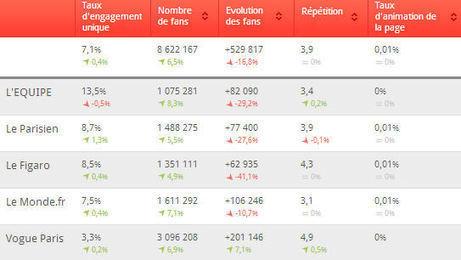 Facebook devient de plus en plus un média pour les médias | Media | Scoop.it