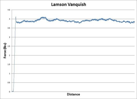 Lamson Vanquish 7.8LT Fly Reel Review / Trident Fly Fishing   All about Fly Fishing   Scoop.it