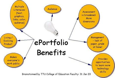 Digital Portfolio's explained including planning tool | Education Greece | Scoop.it