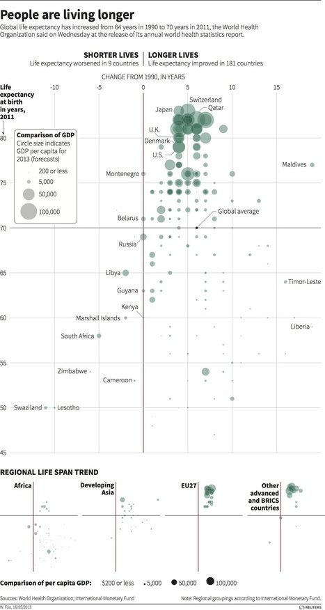 Global life expectancy - graphic of the day | The Knowledge Effect | Social Sciences | Scoop.it
