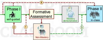 E-Education am VLC - Inverted Classroom Mastery Model | Unterricht mit digitalen Medien | Scoop.it