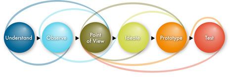 L'Agence nationale des Usages des TICE - Le Design Thinking : pour une intégration des TICe dans la scénarisation pédagogique | ENT | Scoop.it