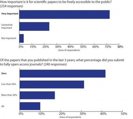 Scientists Ambivalent About Open Access | Open Access & Repositories | Scoop.it