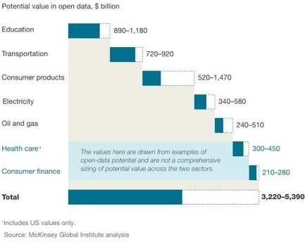 Open data: Unlocking innovation and performance with liquid information | McKinsey & Company | Open Innovation | Scoop.it