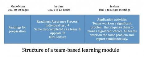 Team-based learning | Center for Teaching | Vanderbilt University | éducation_nouvelles technologies_généralités | Scoop.it