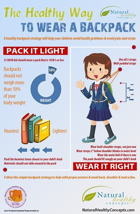 How to wear a backpack properly infographic | Infographics | Scoop.it