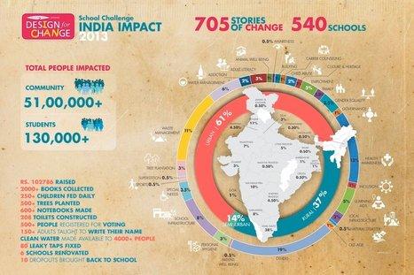 School Challenge India Impact | Francisco Cuevas : Design for change (DFC) Diseña el cambio, Kiran Bir | Scoop.it