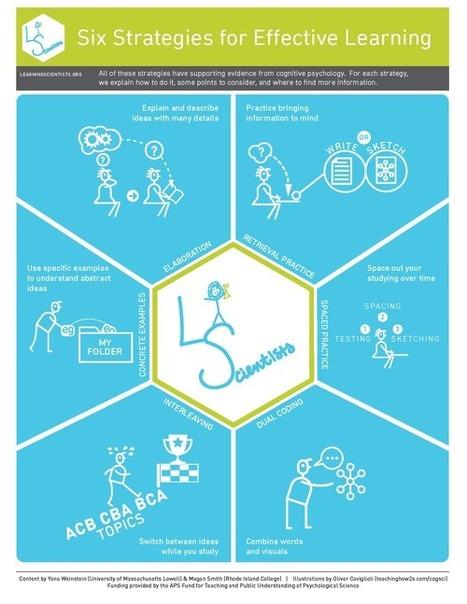Posters 6 effectieve leerstrategieën | Master Leren & Innoveren | Scoop.it