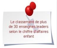 Le marché et la distribution du prêt-à-porter enfant en France - Espace Datapresse | Manager magasin | Scoop.it