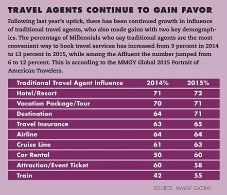 Travel Agent's Travel Industry Forecast for 2016 | | 1kQV 1000 di Questi Viaggi | Scoop.it